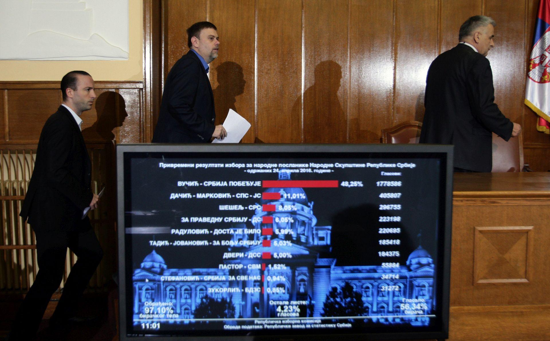 PARLAMENTARNI IZBORI: Potvrđena izborna pobjeda naprednjaka, prag prešlo šest stranaka i koalicija