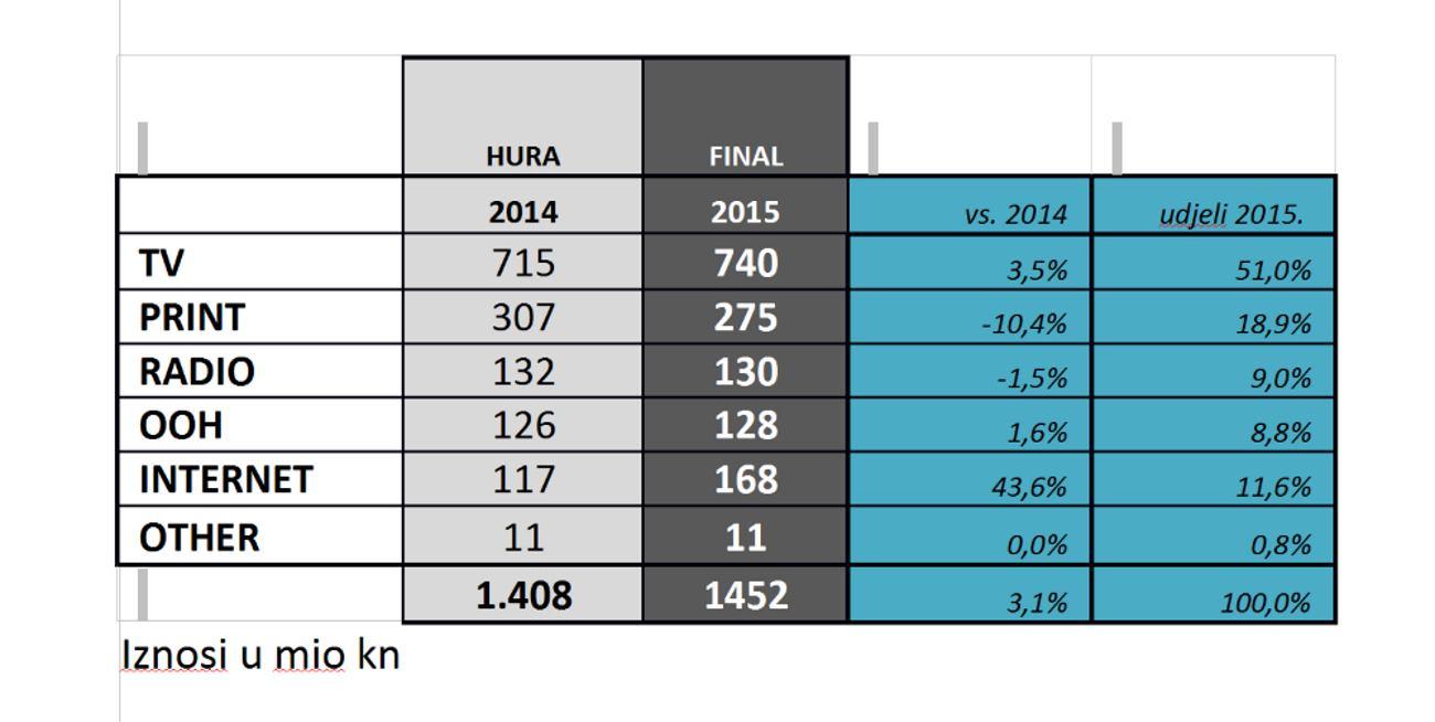 HURA MEDIA ADEX Nastavlja se pozitivan trend ulaganja u oglašavanje u hrvatskim medijima