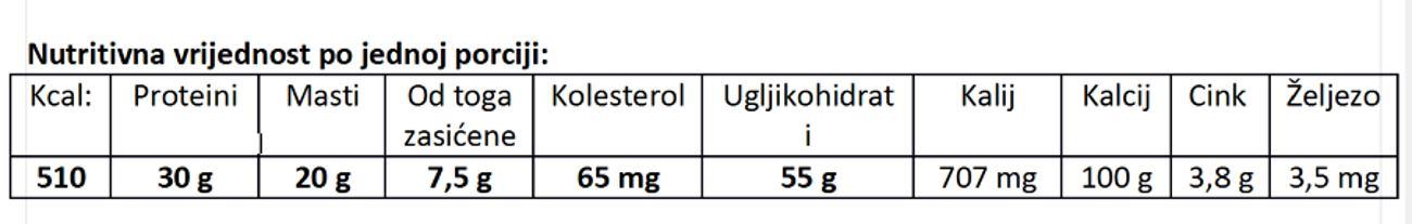 crveno-meso-nutritivna-vrijednost