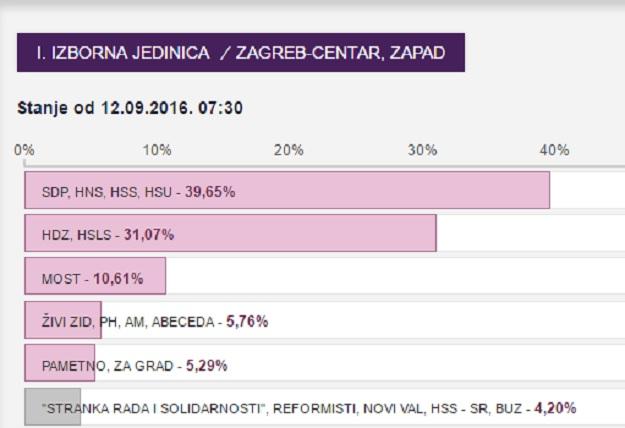 Bandić poražen u centru Zagreba, a Mostovci izgubili od HDZ-a u Metkoviću i Omišu