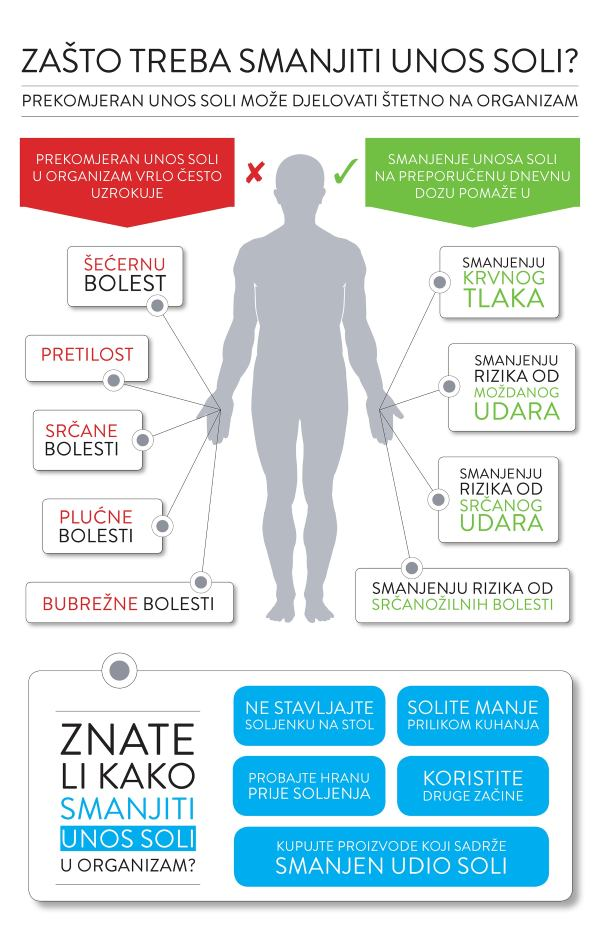 redukcija_soli_infografika_22