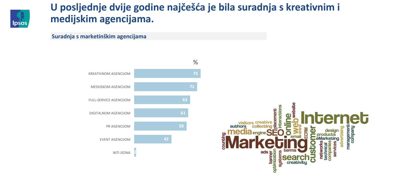 ISTRAŽIVANJE Marketinške agencije vrlo važan partner u poslovanju tvrtki