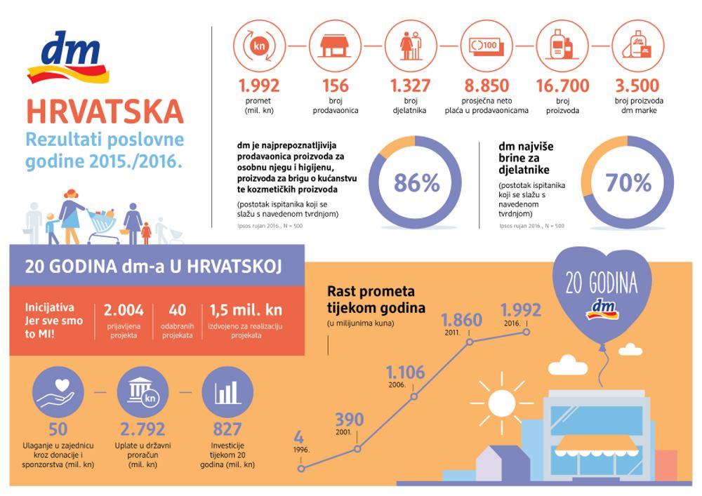 Infografika poslovnih rezultata