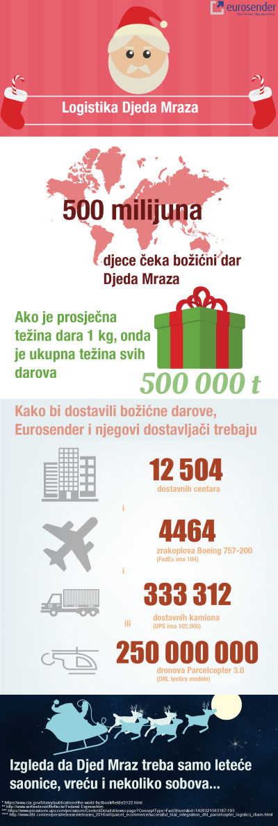 infografika_logistika-djeda-mraza