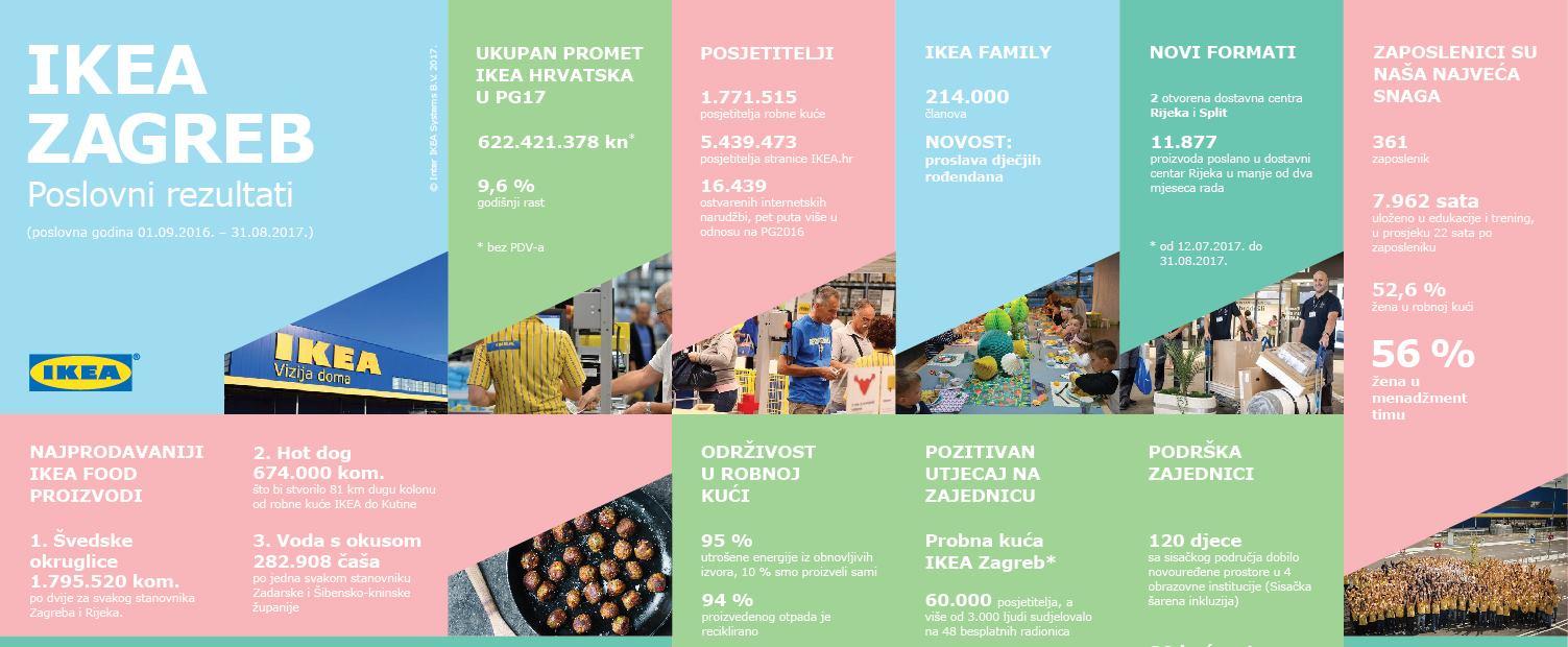 Uz godišnji rast od 9.6 %, IKEA Hrvatska nastavila brinuti o održivosti