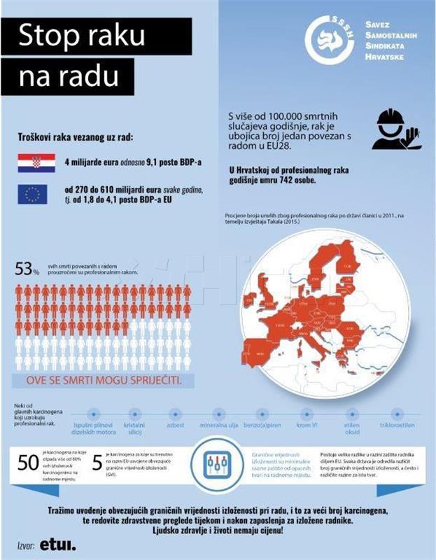 SSSH 'Hrvatska zbog profesionalnog raka svake godine gubi četiri milijarde eura'