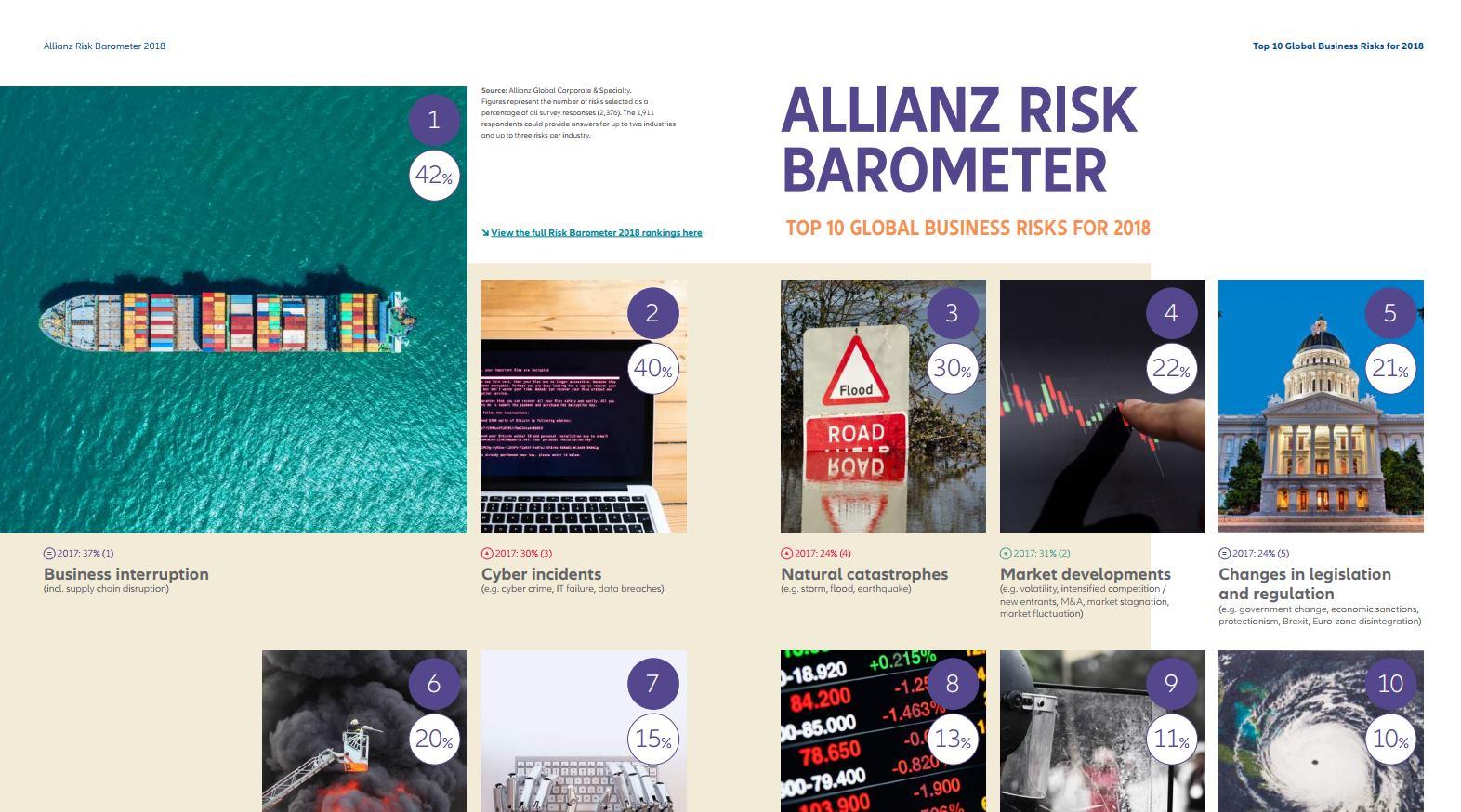 ALLIANZOV BAROMETAR RIZIKA Zastoji u poslovanju i cyber incidenti dominantni poslovni rizici u 2018. godini