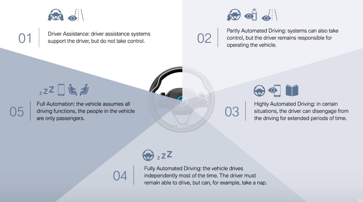 VIDEO: BMW prezentirao petu razinu autonomne vožnje