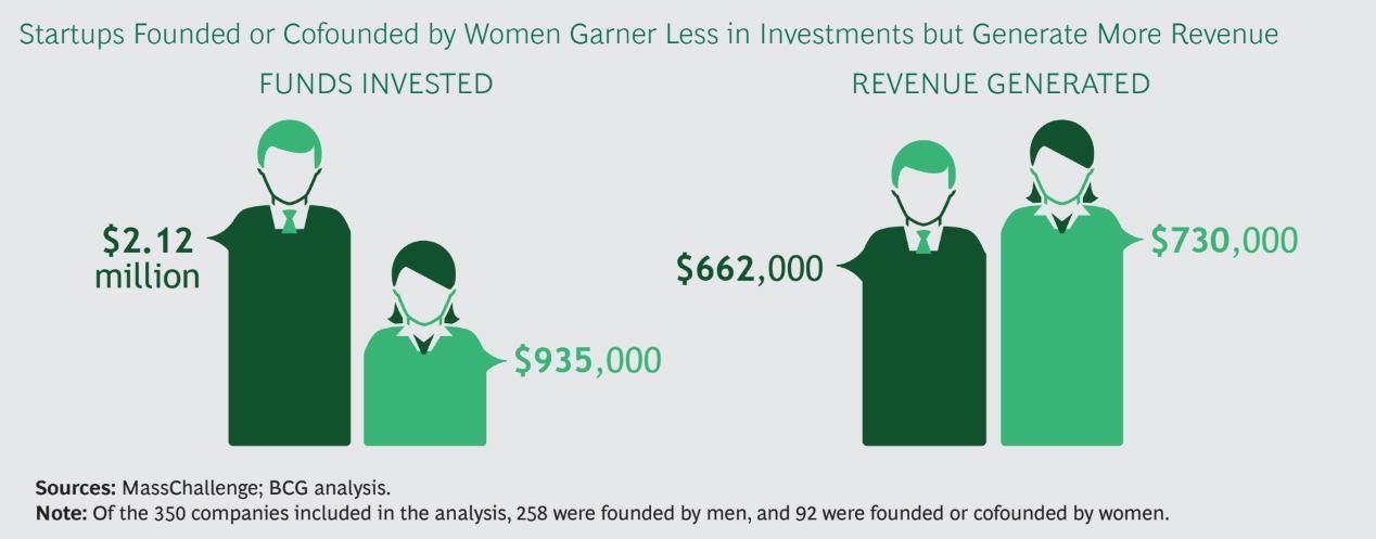 Startup kompanije koje su osnovale žene imaju dvostruko veći povrat ulaganja