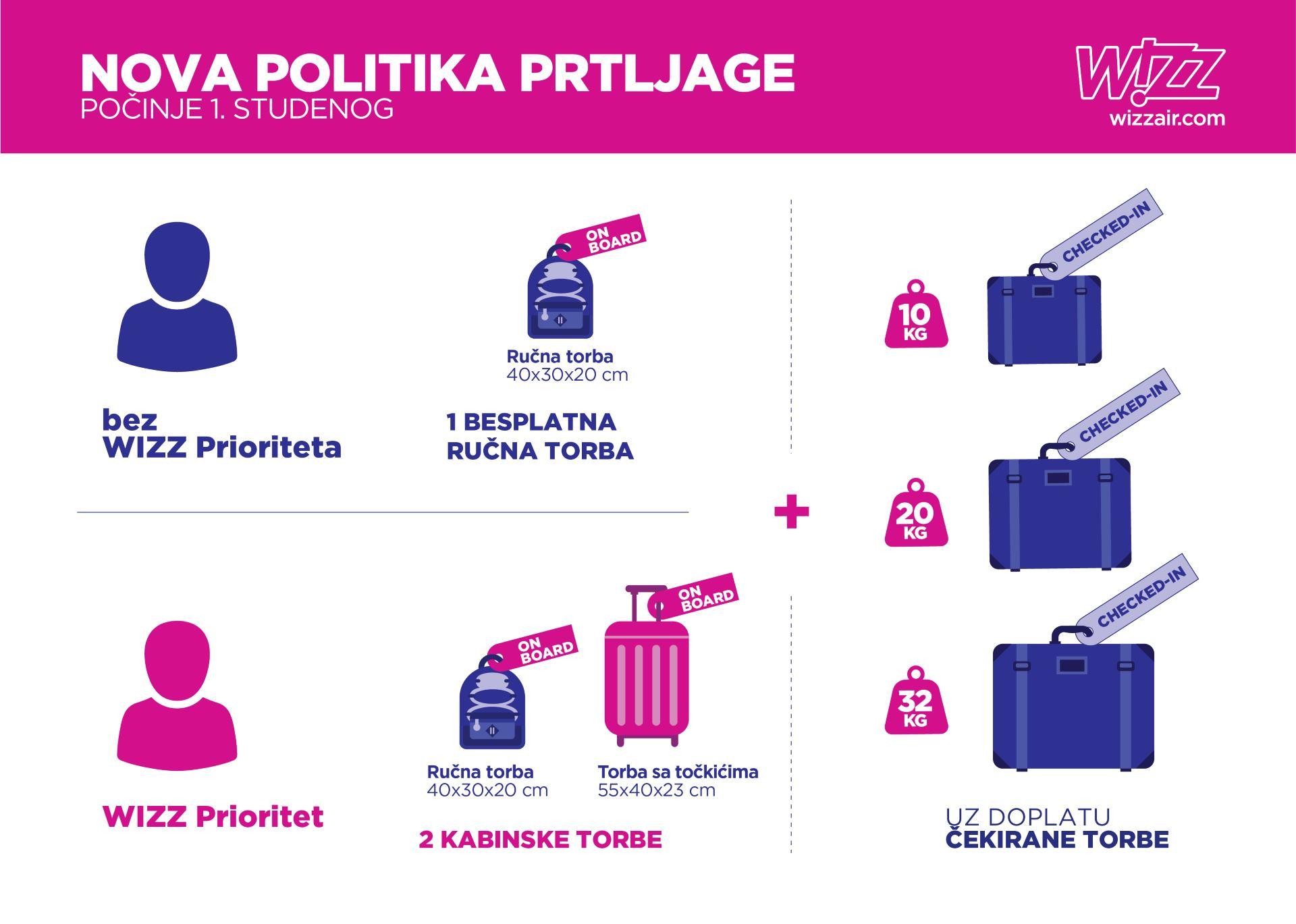 Wizz Air predstavlja novu i transparentnu politiku prtljage
