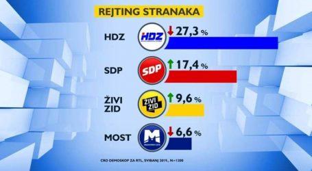 HDZ i MOST u padu, SDP i ŽZ rastu, Petir hit