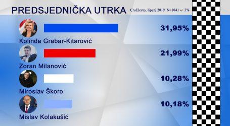 CroElecto o predsjedničkim izborima: Grabar Kitarović i Milanović u drugom krugu