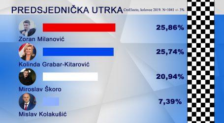 NOVO ISTRAŽIVANJE CROELECTA Milanović i Kolinda izjednačeni, Škoro zaostaje za njima