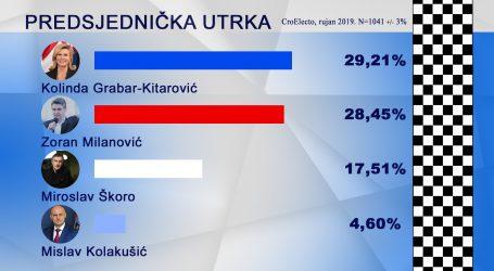 CROELECTO: SDP povećao prednost, ali je Grabar-Kitarović ispred Milanovića