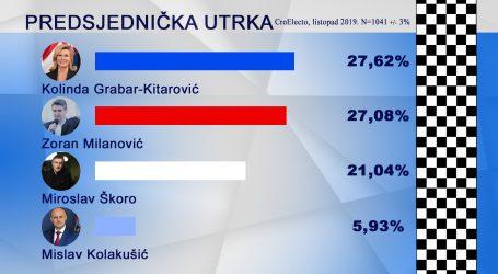 CROELECTO Milanović  i Grabar Kitarović u drugi krug ulaze gotovo izjednačeni
