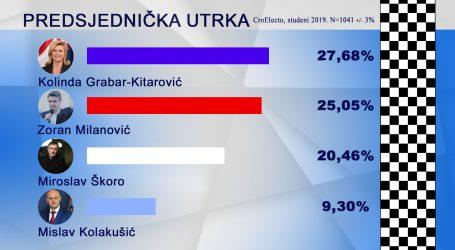 CroElecto: Kolinda opet vodi, Milanović pada, Kolakušić raste
