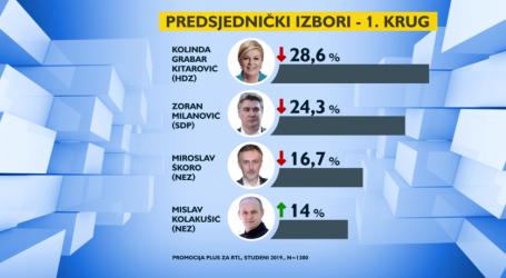 Grabar – Kitarović, Milanović i Škoro u padu, Kolakušić raste