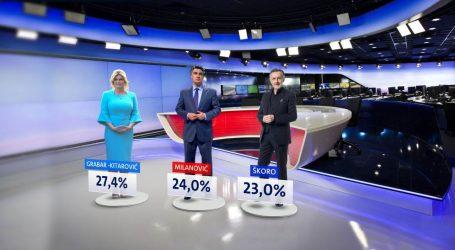 ANKETA: Grabar – Kitarović 27,4 %, Milanović 24 %, Škoro 23%, Kolakušić 8,2%…