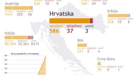 91 NOVO DIJAGNOSTICIRANI: Najviše oboljelih od koronavirusa u jednom danu