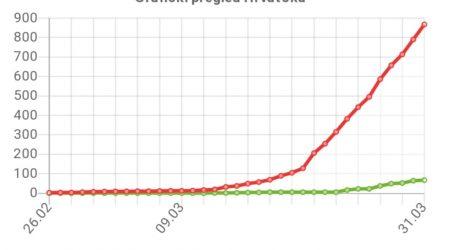 Božinović putem društvenih mreža objavio očekivani pad širenja koronavirusa, a razmatra se i popuštanje sigurnosnih mjera