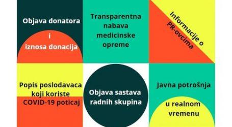 GONG: Antikorupcijski zahtjevi u vrijeme koronavirusa