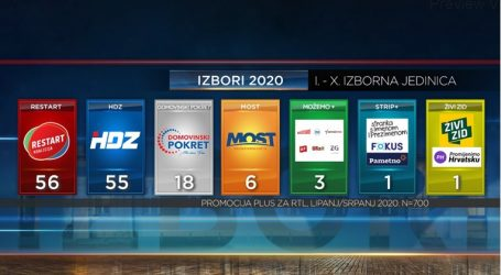 """ISTRAŽIVANJE: """"Mrtva trka"""" između HDZ-a i Restart koalicije, pogledajte ankete"""