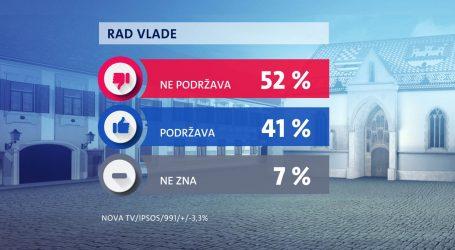 Građani nemaju povjerenja u rad Vlade, ali HDZ je dvostruko popularniji od SDP-a