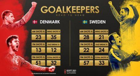 Rukomet: Danska i Švedska u finalu Svjetskog prvenstva, dvoboj počinje u 17:30