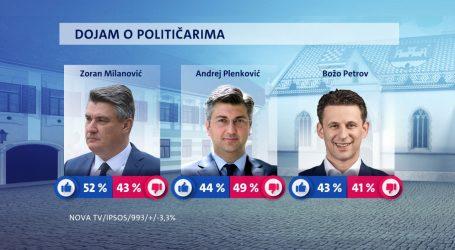 Istraživanje: Milanović i nakon godinu dana najpopularniji političar, a HDZ uvjerljivo vodi