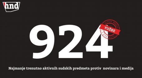 Godišnja anketa HND-a: U Hrvatskoj trenutno aktivno najmanje 924 tužbi protiv novinara i medija