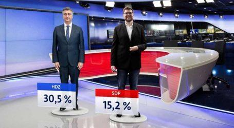 Crobarometar: HDZ dvostuko jači od SDP-a, Možemo je na trećem mjestu