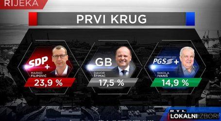 Posljednje istraživanje za Rijeku uoči lokalnih izbora: Drugi krug će biti odlučujući, vjerojatno utrka između Filipovića i Štimca