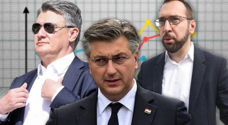 CRO Demoskop: Možemo! raste, Milanović najpozitivniji političar, Plenković ima najgori rejting u godinu dana