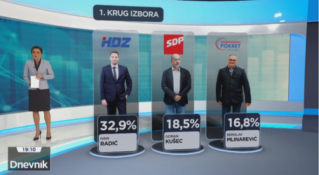 HRT objavio anketu za Osijek: Zasad HDZ-ov Radić dobiva dvostruko više glasova od ostalih
