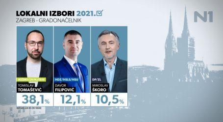 Najnovija anketa za Zagreb pred izbore: Tomašević prvi, u drugom krugu bit će tijesno