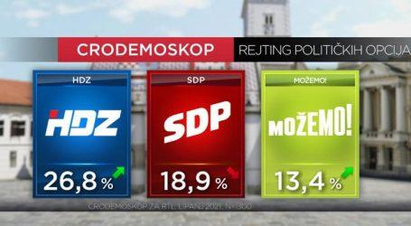 Istraživanje: HDZ prvi, SDP zadržao drugu poziciju, ali im se više nego ikada dosad približila platforma MOŽEMO!